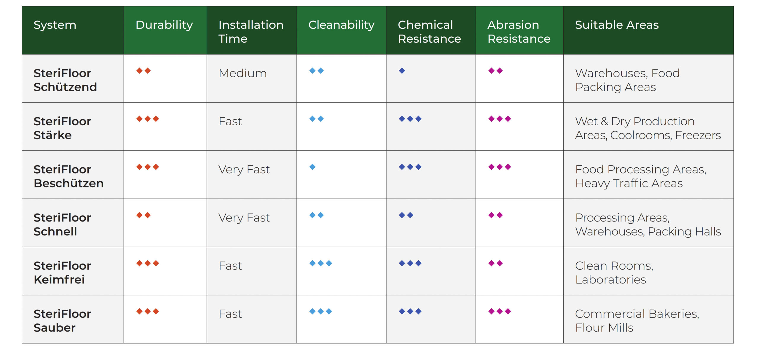 Comparison Table for the SteriFloor solutions
